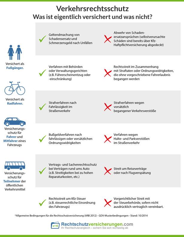 Was bei einer Verkehrsrechtsschutzversicherung versichert ist