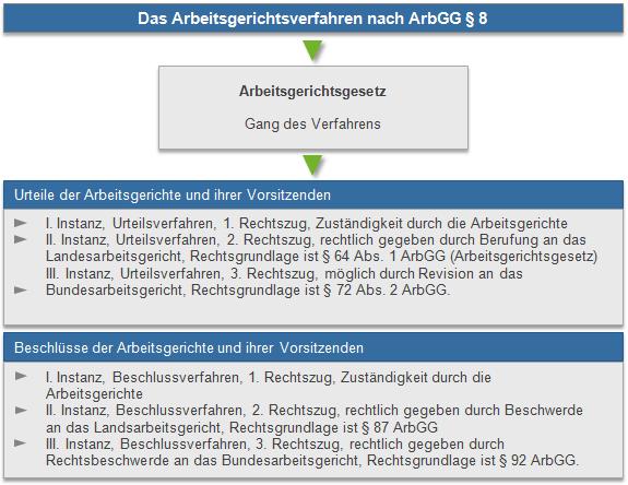 Arbeitsgerichtsverfahren nach ArbGG 8