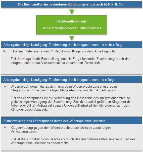 Kündigungsschutz nach SGB IX, 2. Teil