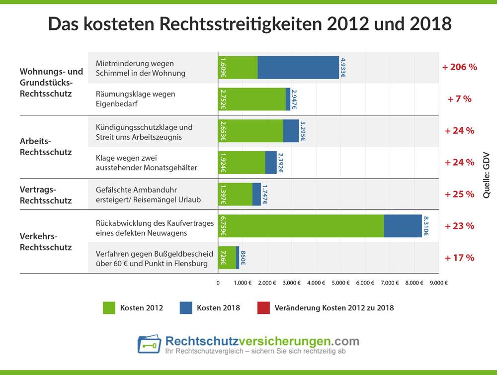 Das kosteten Rechtsstreitigkeiten 2012 und 2018